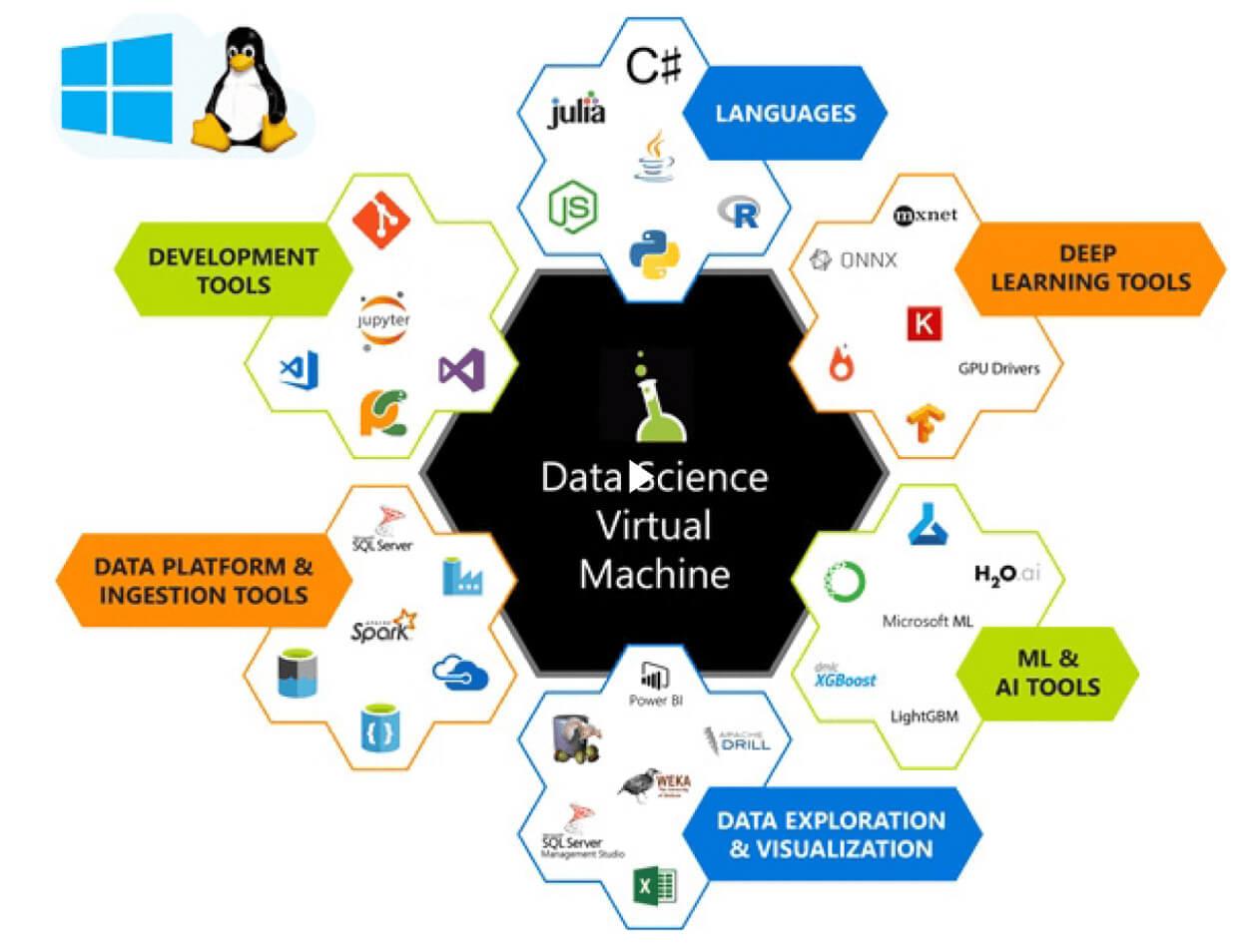 Máquinas virtuales de ciencia de datos